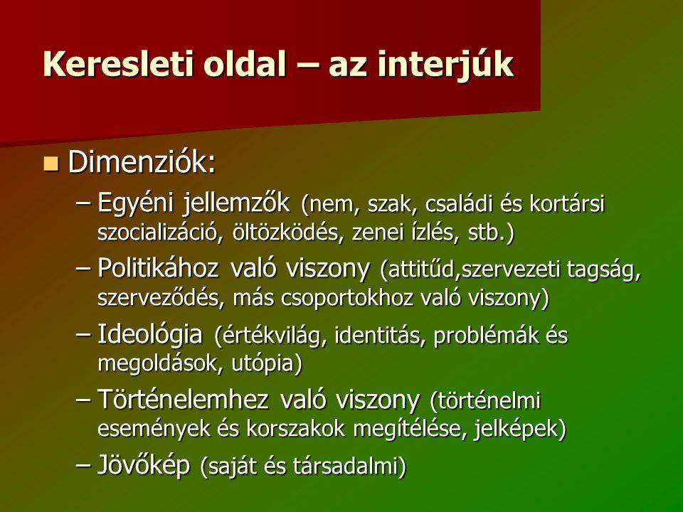 Keresleti oldal – az interjúk Dimenziók: Dimenziók: –Egyéni jellemzők (nem, szak, családi és kortársi szocializáció, öltözködés, zenei ízlés, stb.) –Politikához való viszony (attitűd,szervezeti tagság, szerveződés, más csoportokhoz való viszony) –Ideológia (értékvilág, identitás, problémák és megoldások, utópia) –Történelemhez való viszony (történelmi események és korszakok megítélése, jelképek) –Jövőkép (saját és társadalmi)