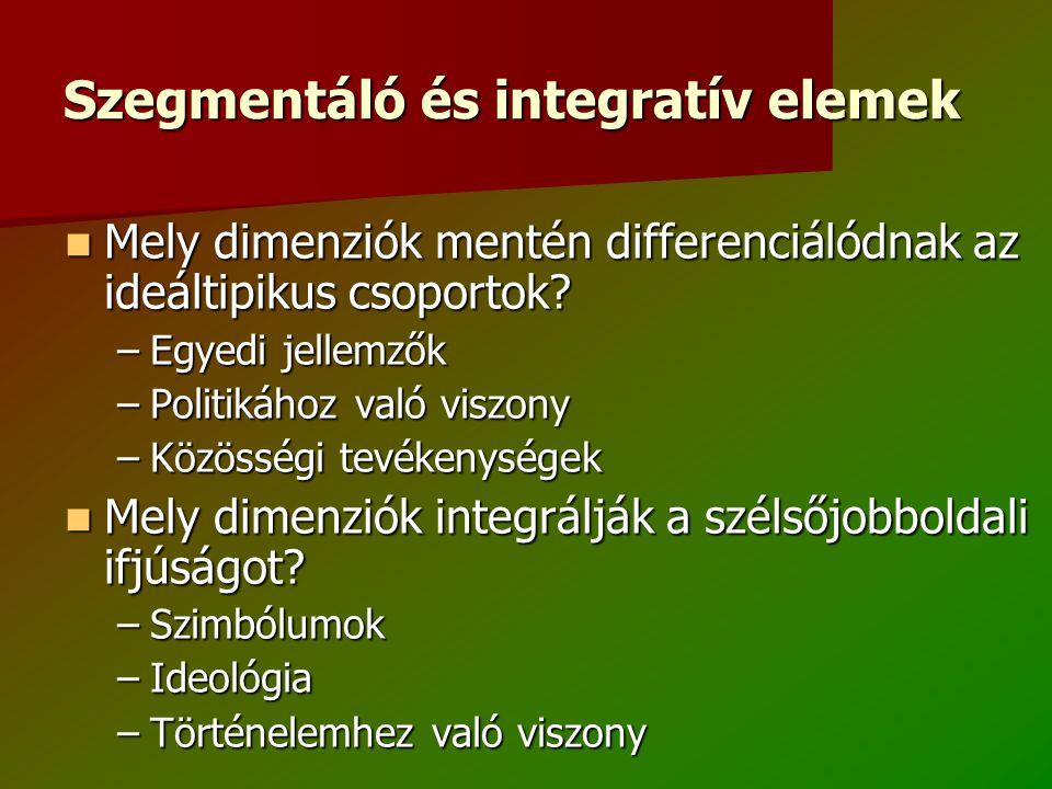 Szegmentáló és integratív elemek Mely dimenziók mentén differenciálódnak az ideáltipikus csoportok.