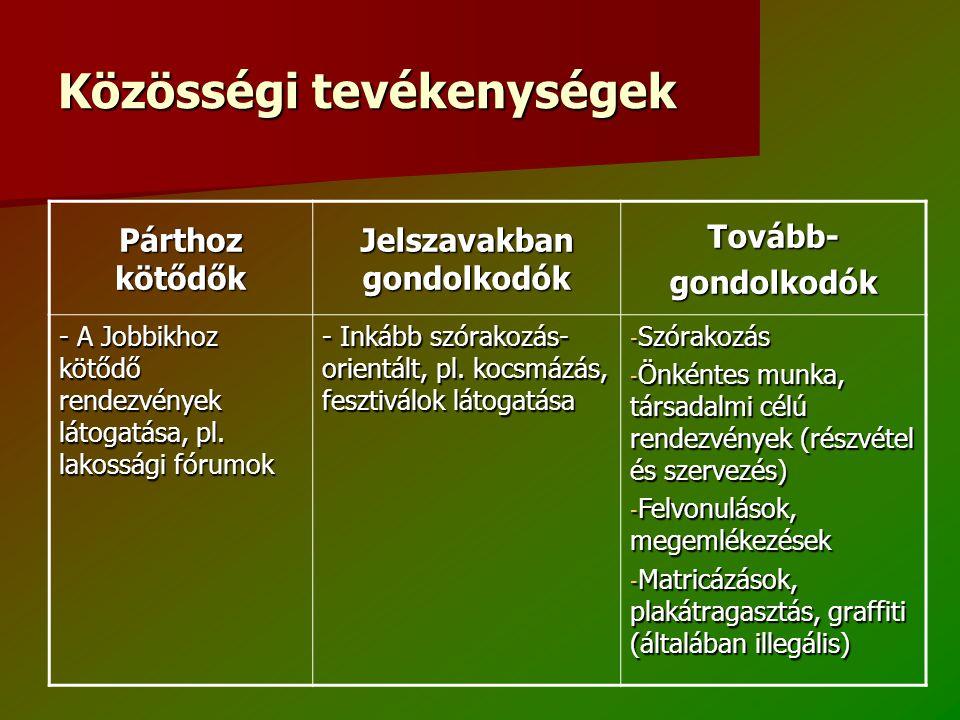 Közösségi tevékenységek Párthoz kötődők Jelszavakban gondolkodók Tovább-gondolkodók - A Jobbikhoz kötődő rendezvények látogatása, pl.