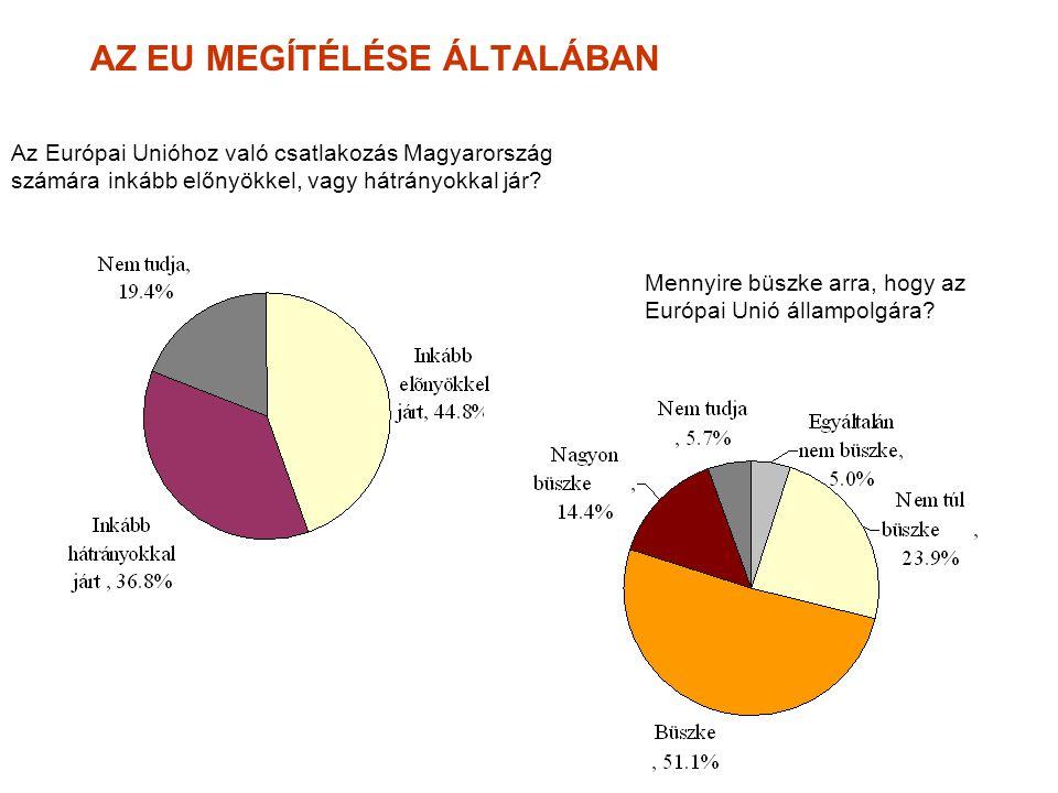 5 AZ EU MEGÍTÉLÉSE ÁLTALÁBAN Az Európai Unióhoz való csatlakozás Magyarország számára inkább előnyökkel, vagy hátrányokkal jár.