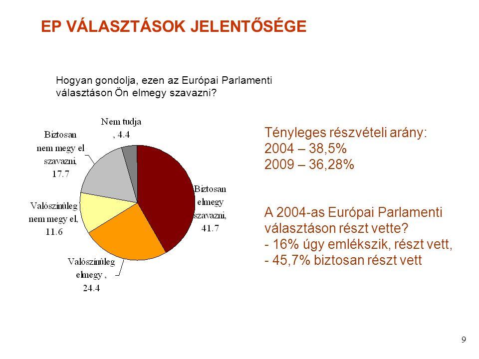 9 EP VÁLASZTÁSOK JELENTŐSÉGE Hogyan gondolja, ezen az Európai Parlamenti választáson Ön elmegy szavazni.