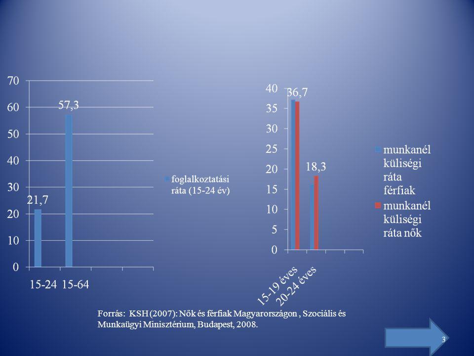 Forrás: KSH (2007): Nők és férfiak Magyarországon, Szociális és Munkaügyi Minisztérium, Budapest, 2008.