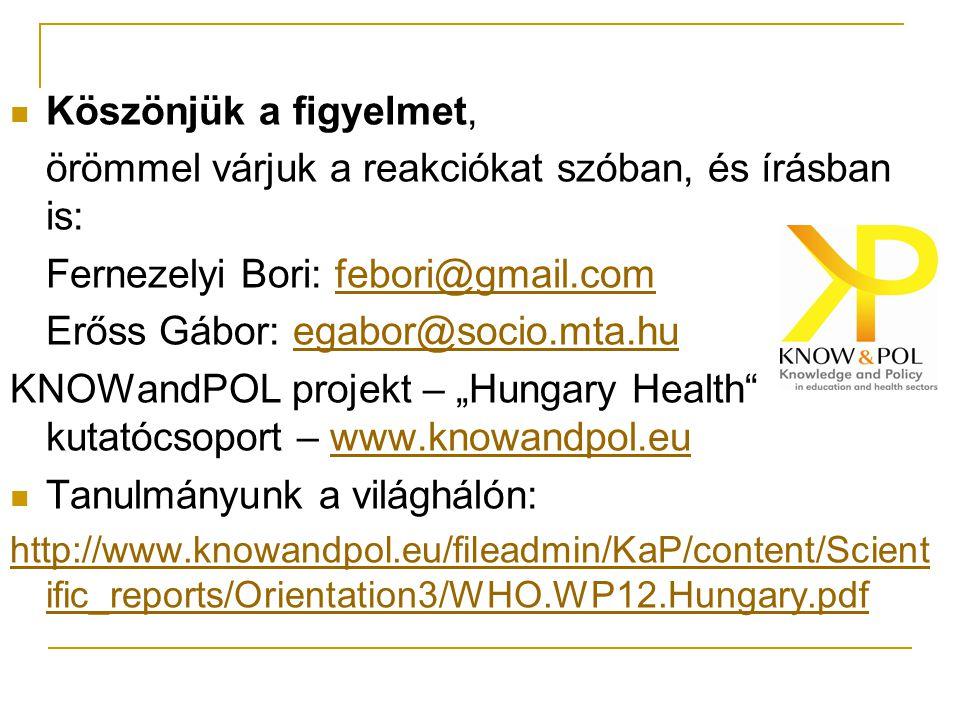 """Köszönjük a figyelmet, örömmel várjuk a reakciókat szóban, és írásban is: Fernezelyi Bori: febori@gmail.comfebori@gmail.com Erőss Gábor: egabor@socio.mta.huegabor@socio.mta.hu KNOWandPOL projekt – """"Hungary Health kutatócsoport – www.knowandpol.euwww.knowandpol.eu Tanulmányunk a világhálón: http://www.knowandpol.eu/fileadmin/KaP/content/Scient ific_reports/Orientation3/WHO.WP12.Hungary.pdf"""