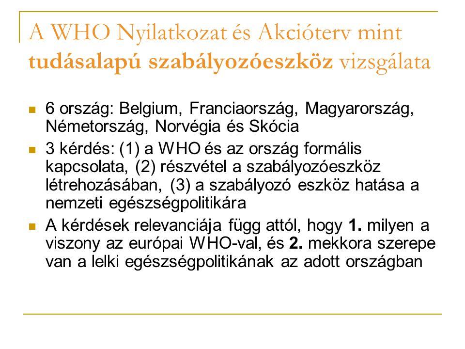 A WHO Nyilatkozat és Akcióterv mint tudásalapú szabályozóeszköz vizsgálata 6 ország: Belgium, Franciaország, Magyarország, Németország, Norvégia és Skócia 3 kérdés: (1) a WHO és az ország formális kapcsolata, (2) részvétel a szabályozóeszköz létrehozásában, (3) a szabályozó eszköz hatása a nemzeti egészségpolitikára A kérdések relevanciája függ attól, hogy 1.