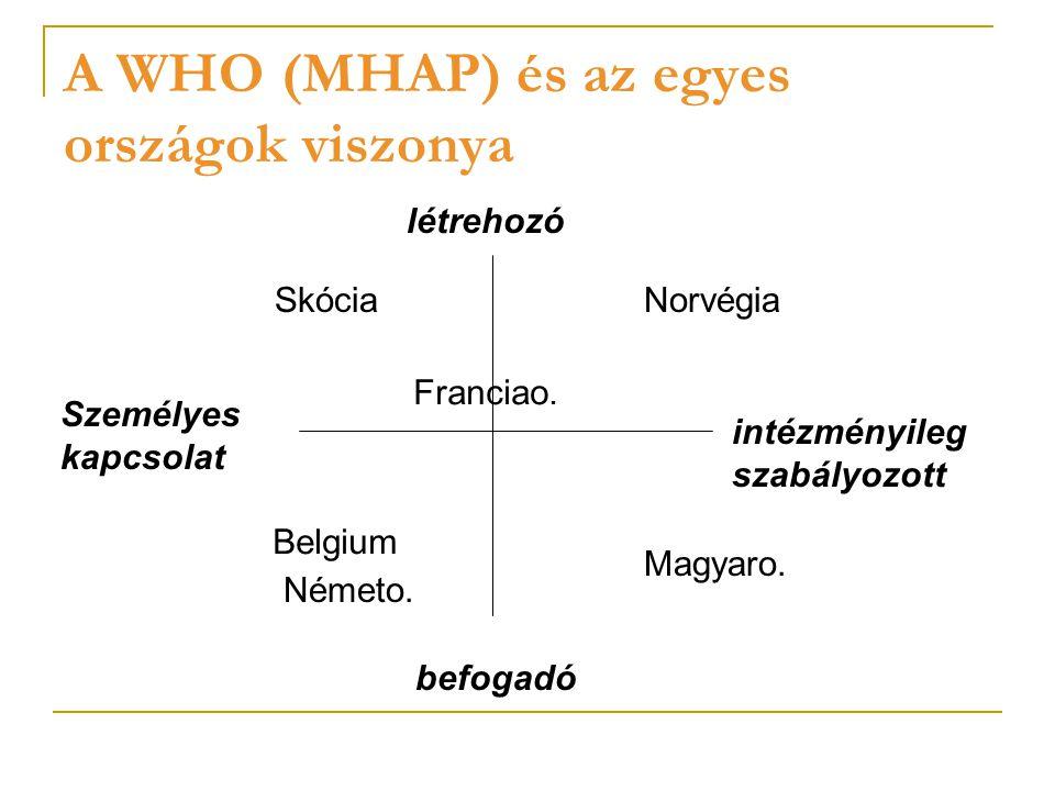 A magyar esettanulmány Elsősorban befogadó ország (LEGOP létrehozása) Szoros intézményesített kapcsolat a WHO és Magyarország között (BCA- Biennial Collaborative Agreement, Mental Health Counterpart) Erős szakmai érdekérvényesítés (pszichiáterek), sajátságos szerkezetű mező (szociális szakmákhoz, pszichológusok, mentálhigiénés szakemberek stb.: alig-alig) Intézményi-gazdasági adottságok (egészségügyi intézmények állapota)