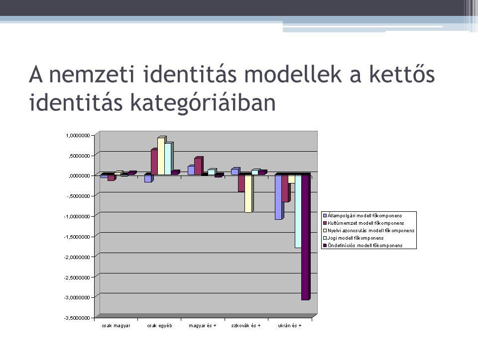 A nemzeti identitás modellek a kettős identitás kategóriáiban