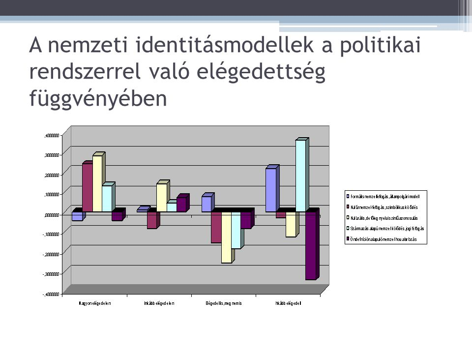 A nemzeti identitásmodellek a politikai rendszerrel való elégedettség függvényében