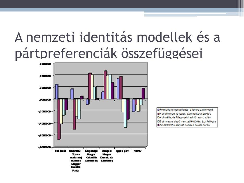 A nemzeti identitás modellek és a pártpreferenciák összefüggései