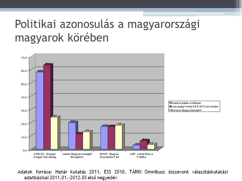 Politikai azonosulás a magyarországi magyarok körében Adatok forrása: Határ kutatás 2011, ESS 2010, TÁRKI Omnibusz összevont választáskutatási adatbázisai 2011.01.-2012.03 első negyedév