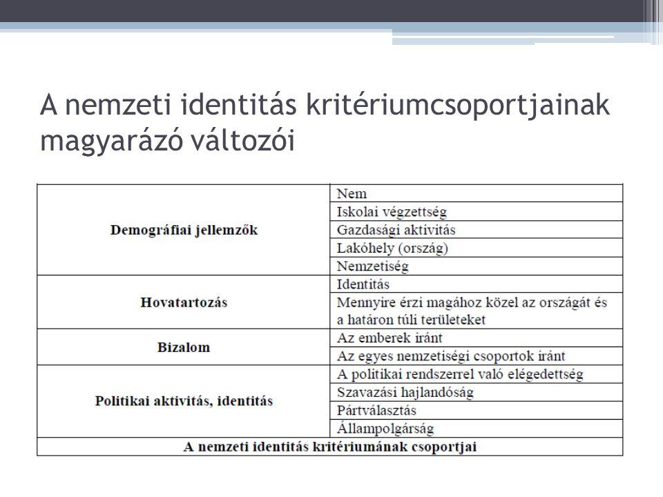 A nemzeti identitás kritériumcsoportjainak magyarázó változói