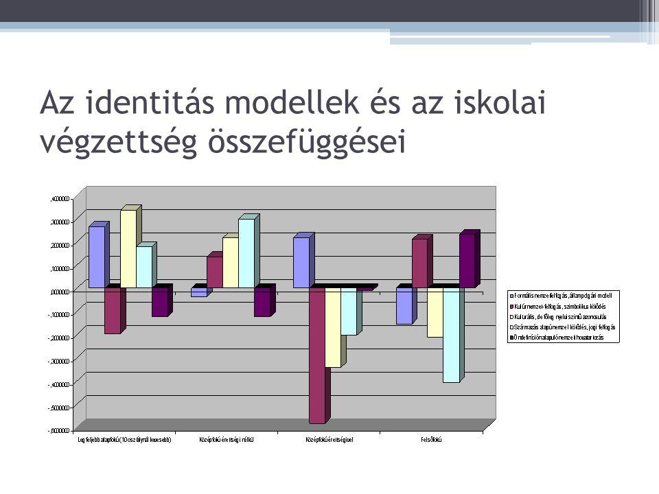 Az identitás modellek és az iskolai végzettség összefüggései