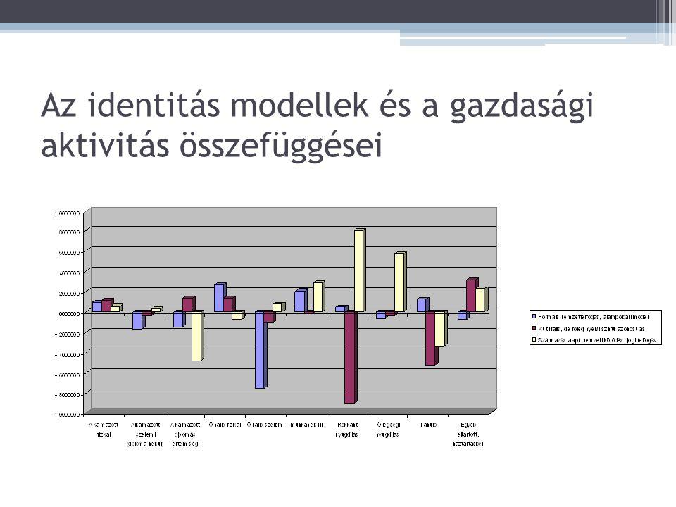 Az identitás modellek és a gazdasági aktivitás összefüggései