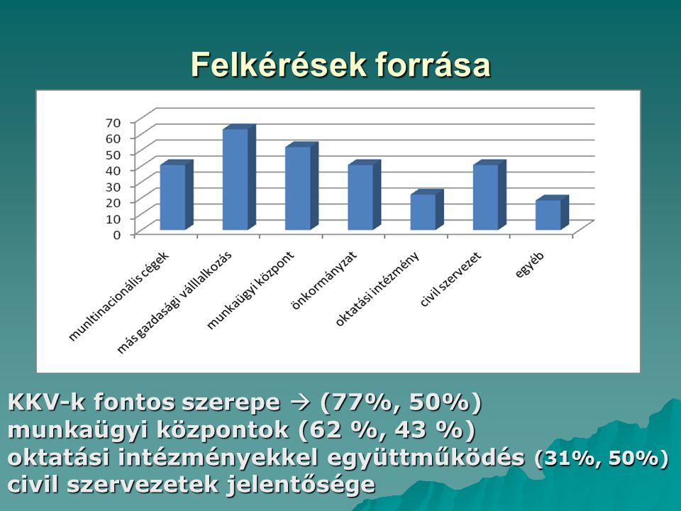 Felkérések forrása KKV-k fontos szerepe  (77%, 50%) munkaügyi központok (62 %, 43 %) oktatási intézményekkel együttműködés (31%, 50%) civil szervezetek jelentősége