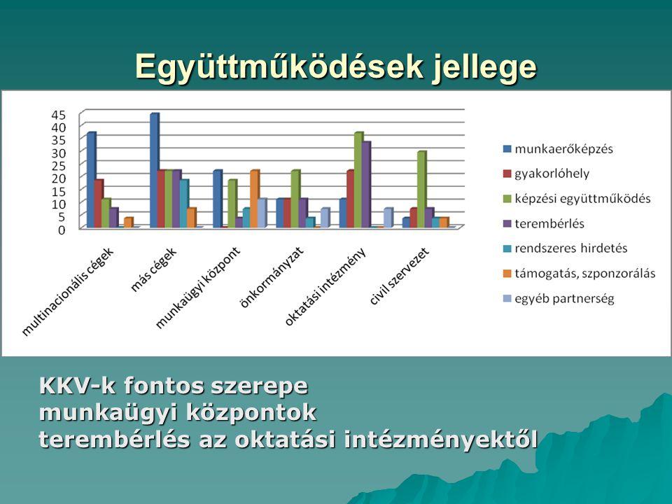 Együttműködések jellege KKV-k fontos szerepe munkaügyi központok terembérlés az oktatási intézményektől