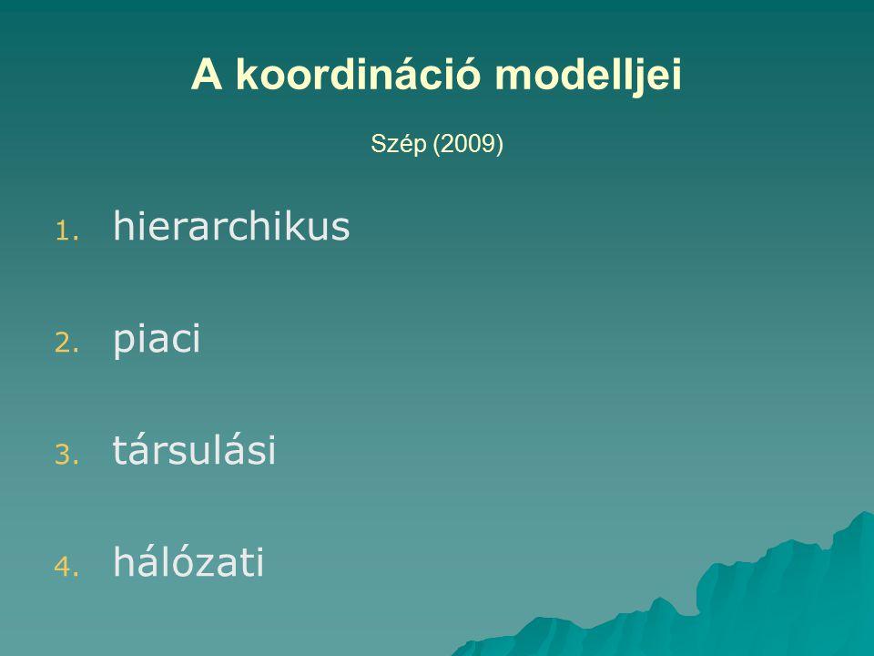 A koordináció modelljei Szép (2009) 1. 1. hierarchikus 2. 2. piaci 3. 3. társulási 4. 4. hálózati