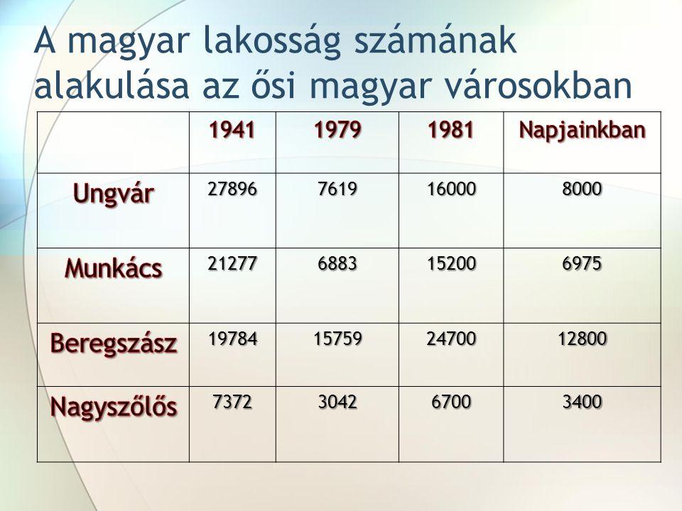 278967619160008000 212776883152006975 19784157592470012800 7372304267003400 A magyar lakosság számának alakulása az ősi magyar városokban