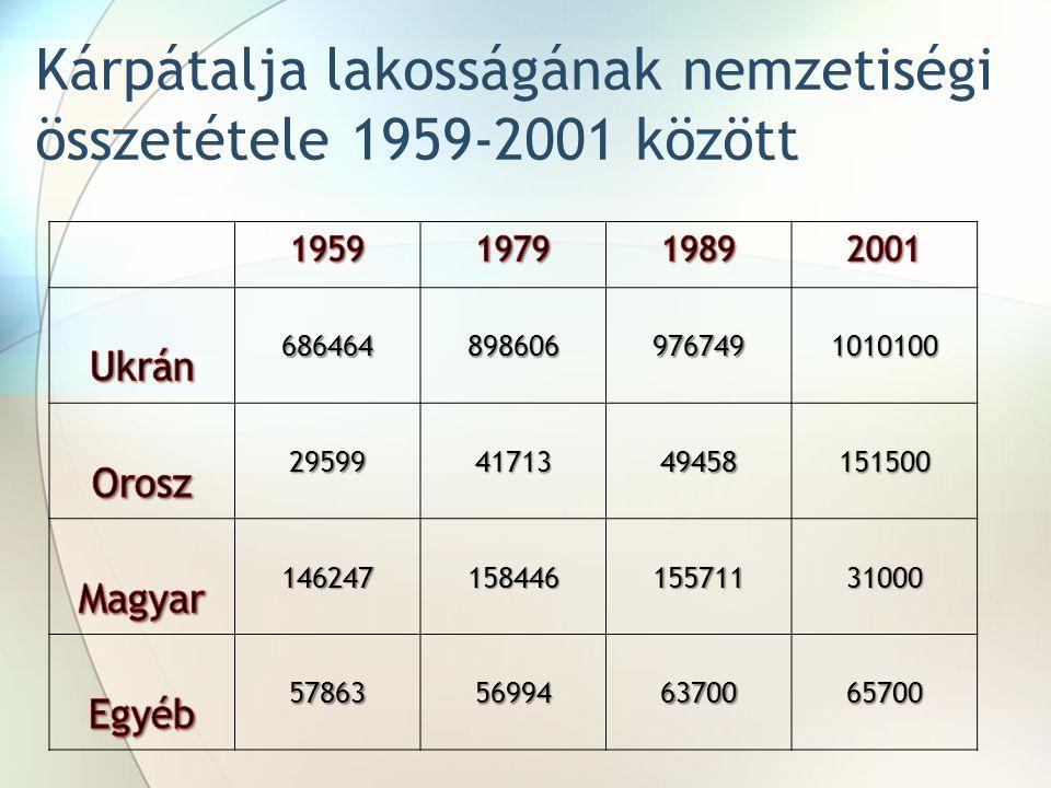 6864648986069767491010100 295994171349458151500 14624715844615571131000 57863569946370065700 Kárpátalja lakosságának nemzetiségi összetétele 1959-2001