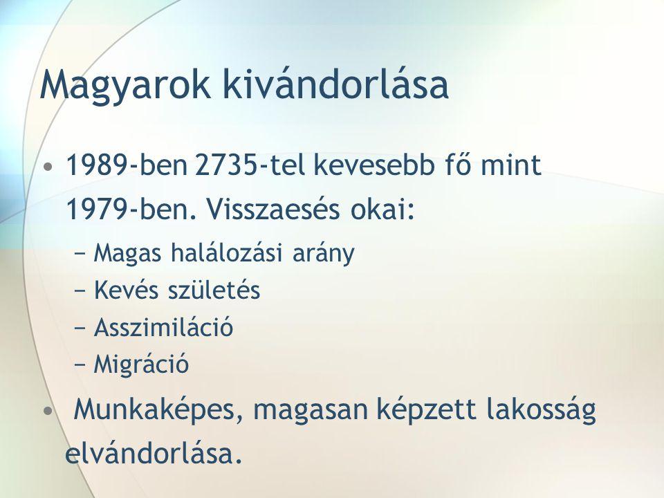 Magyarok kivándorlása 1989-ben 2735-tel kevesebb fő mint 1979-ben. Visszaesés okai: −Magas halálozási arány −Kevés születés −Asszimiláció −Migráció Mu