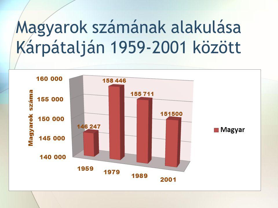 Magyarok számának alakulása Kárpátalján 1959-2001 között