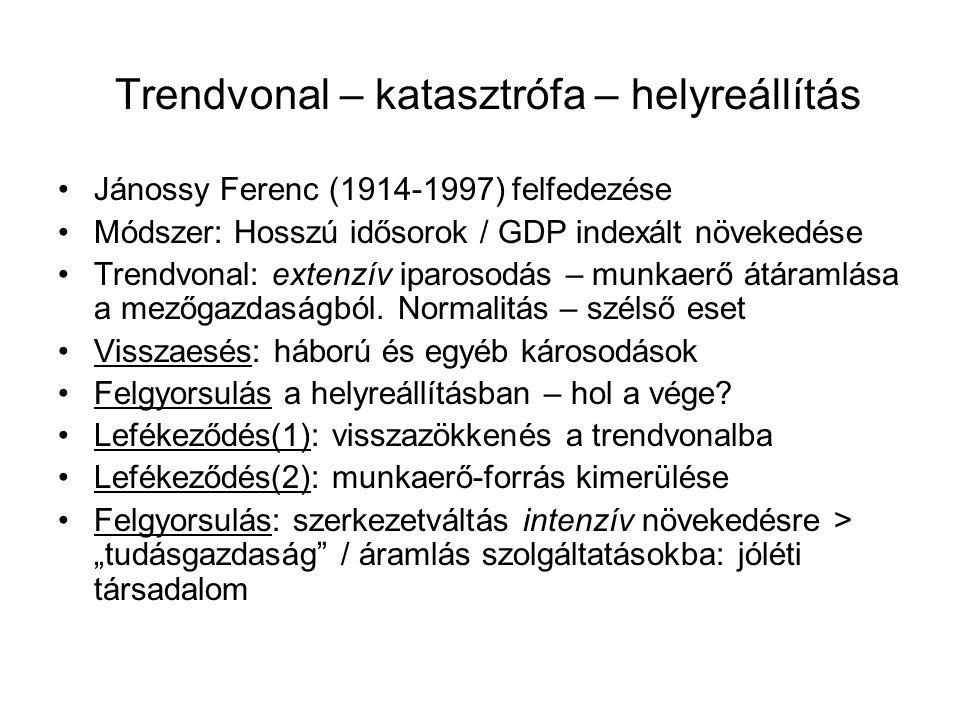 Trendvonal – katasztrófa – helyreállítás Jánossy Ferenc (1914-1997) felfedezése Módszer: Hosszú idősorok / GDP indexált növekedése Trendvonal: extenzí