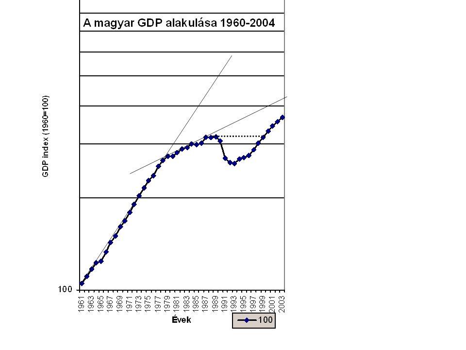 Rendszerváltás – előzményei, folyományai Visszaesés (Csanády, Fokasz) Átmenet: lebomlás és felépülés egyidejűleg Felgyorsulás: extenzió újra feltelt forrásaiból Lefékeződés még a trendvonal előtt – 2001 A maradék: rentábilisan nem-foglalkoztathatók - GDP teljesítmény-hiánya > segély+fekete (alul-)foglalkoztatás+mezőgazdasági fedezék Szolgáltatások félreburjánzása / import tőke / elmaradt intenzifikáció Kelet-Európa csak fél lépéssel hátrább Világválságban ugyanez?