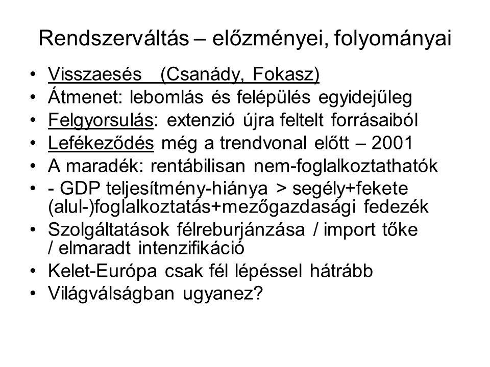 Rendszerváltás – előzményei, folyományai Visszaesés (Csanády, Fokasz) Átmenet: lebomlás és felépülés egyidejűleg Felgyorsulás: extenzió újra feltelt forrásaiból Lefékeződés még a trendvonal előtt – 2001 A maradék: rentábilisan nem-foglalkoztathatók - GDP teljesítmény-hiánya > segély+fekete (alul-)foglalkoztatás+mezőgazdasági fedezék Szolgáltatások félreburjánzása / import tőke / elmaradt intenzifikáció Kelet-Európa csak fél lépéssel hátrább Világválságban ugyanez