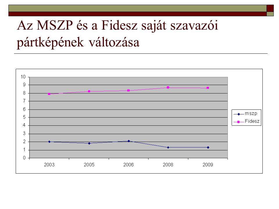 Az MSZP és a Fidesz saját szavazói pártképének változása