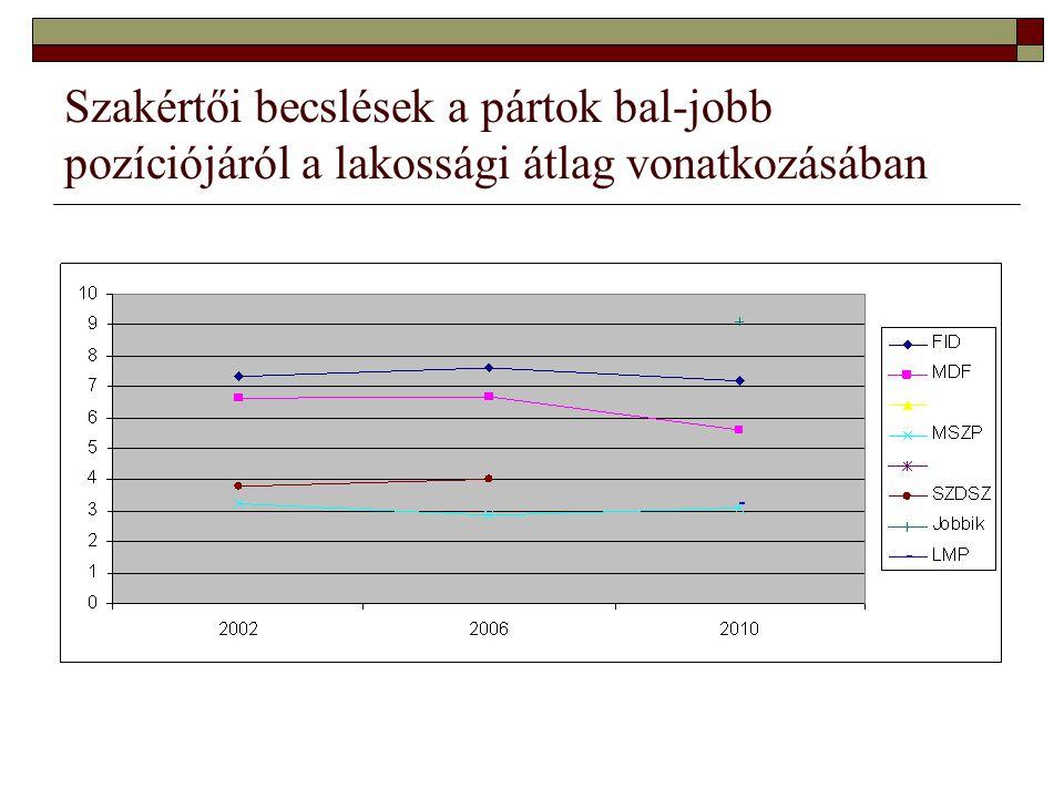 Szakértői becslések a pártok bal-jobb pozíciójáról a lakossági átlag vonatkozásában