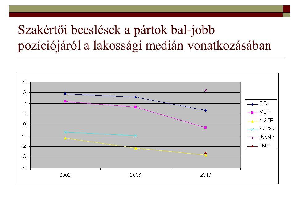 Szakértői becslések a pártok bal-jobb pozíciójáról a lakossági medián vonatkozásában
