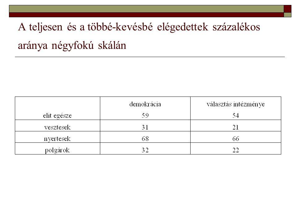 A teljesen és a többé-kevésbé elégedettek százalékos aránya négyfokú skálán