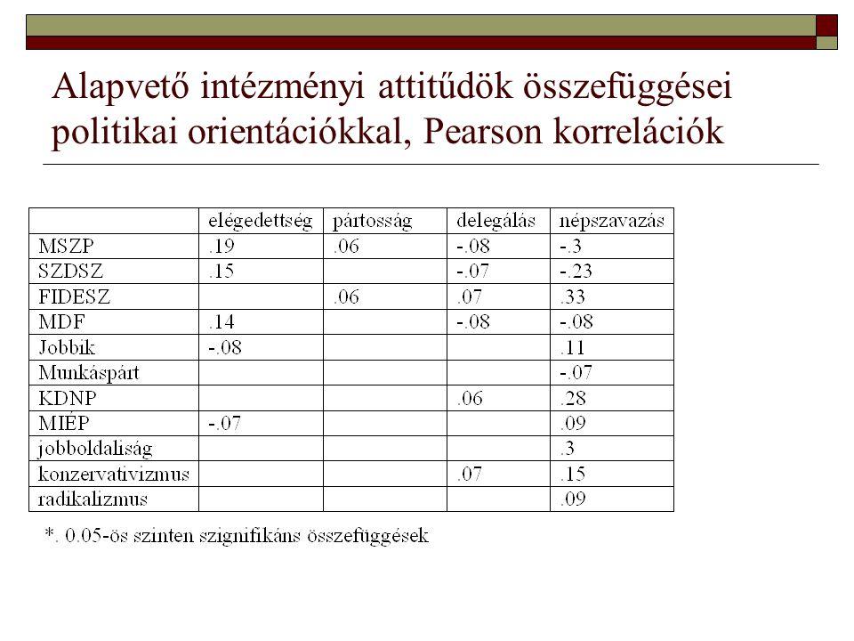 Alapvető intézményi attitűdök összefüggései politikai orientációkkal, Pearson korrelációk