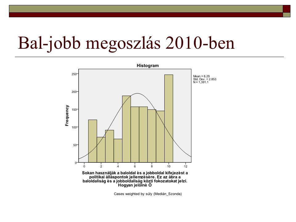 Bal-jobb megoszlás 2010-ben