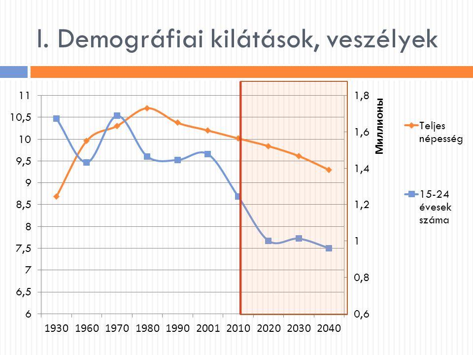 I. Demográfiai kilátások, veszélyek