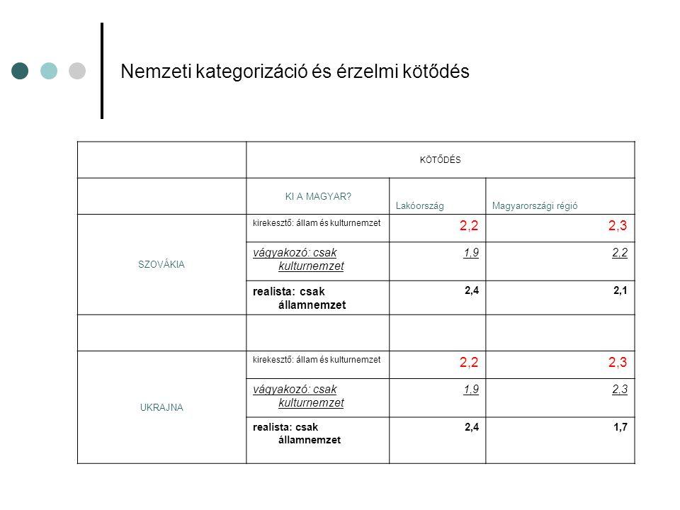 Nemzeti kategorizáció és érzelmi kötődés KÖTŐDÉS KI A MAGYAR.