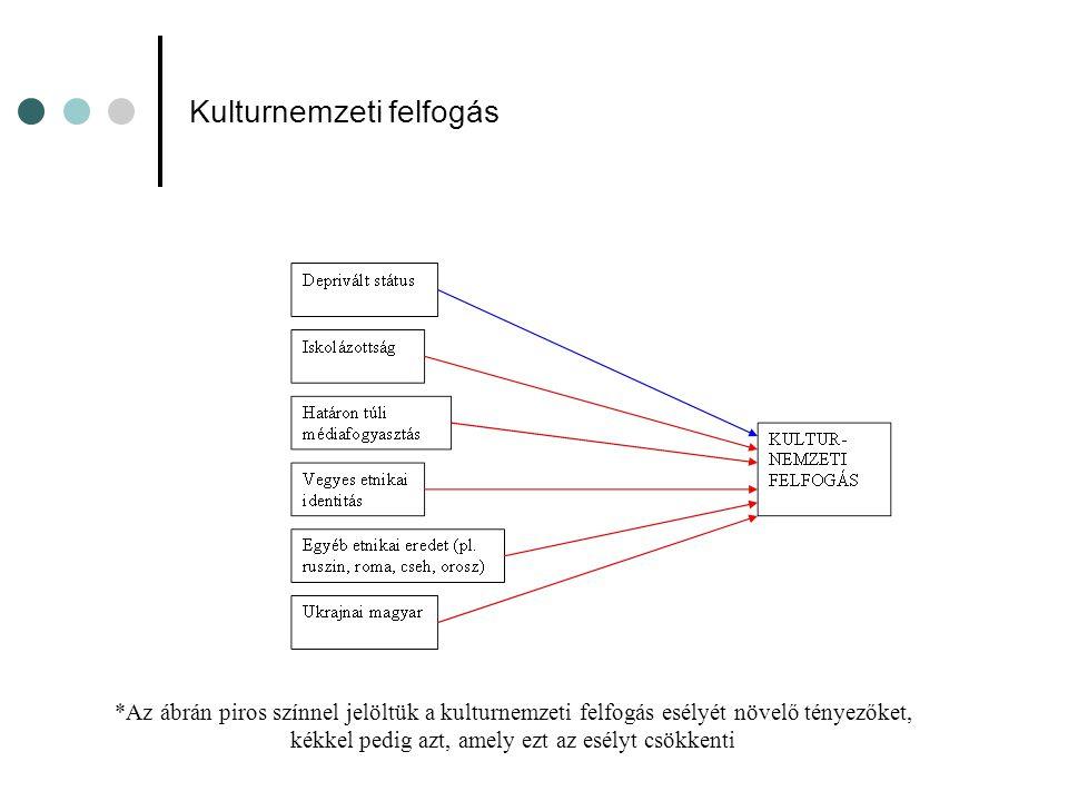Kulturnemzeti felfogás *Az ábrán piros színnel jelöltük a kulturnemzeti felfogás esélyét növelő tényezőket, kékkel pedig azt, amely ezt az esélyt csökkenti