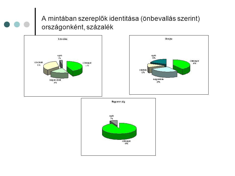 A mintában szereplők identitása (önbevallás szerint) országonként, százalék