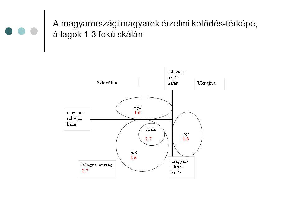 A magyarországi magyarok érzelmi kötődés-térképe, átlagok 1-3 fokú skálán