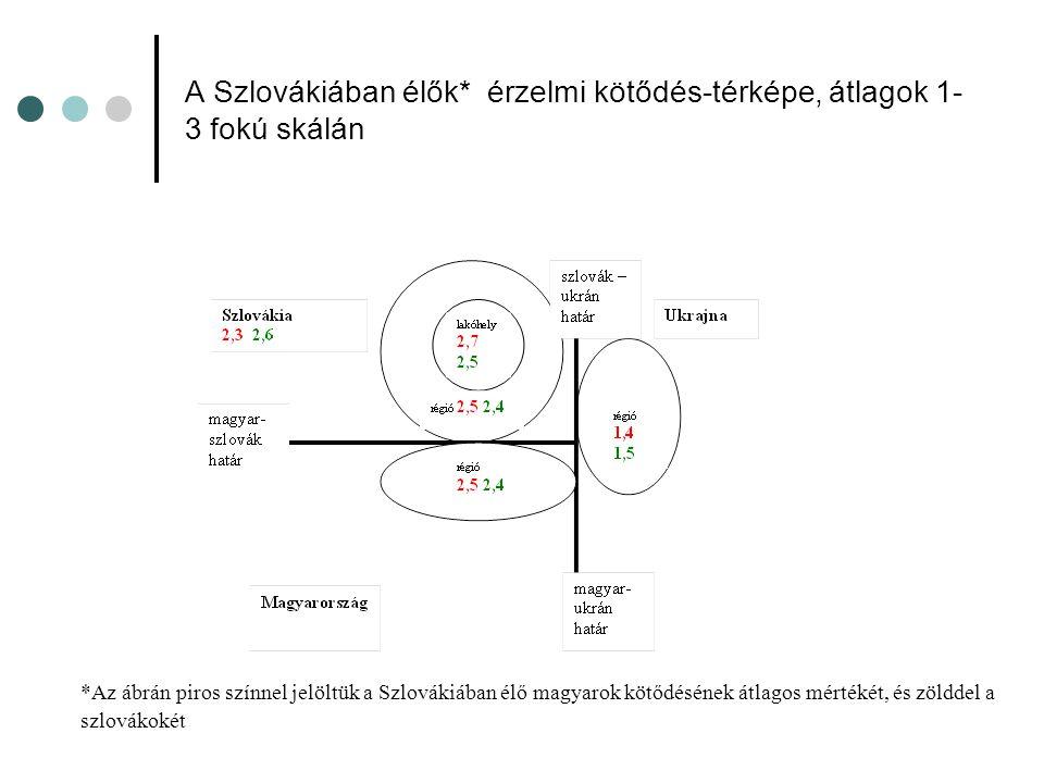 A Szlovákiában élők* érzelmi kötődés-térképe, átlagok 1- 3 fokú skálán *Az ábrán piros színnel jelöltük a Szlovákiában élő magyarok kötődésének átlagos mértékét, és zölddel a szlovákokét