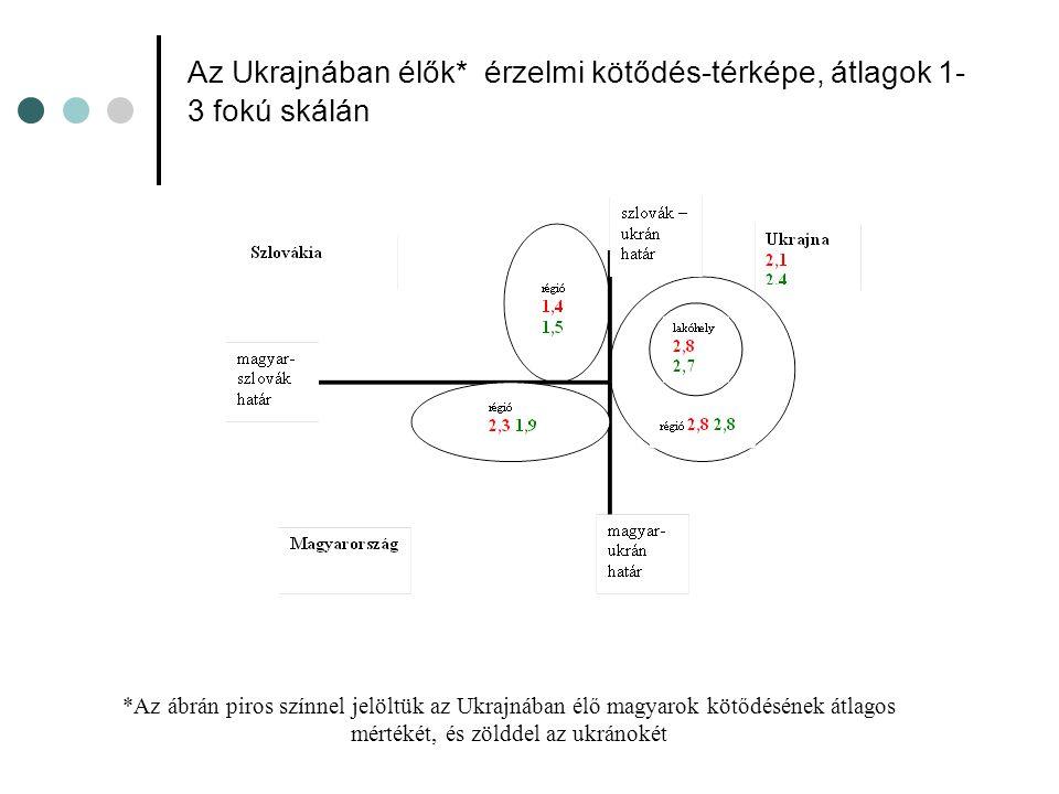 Az Ukrajnában élők* érzelmi kötődés-térképe, átlagok 1- 3 fokú skálán *Az ábrán piros színnel jelöltük az Ukrajnában élő magyarok kötődésének átlagos mértékét, és zölddel az ukránokét