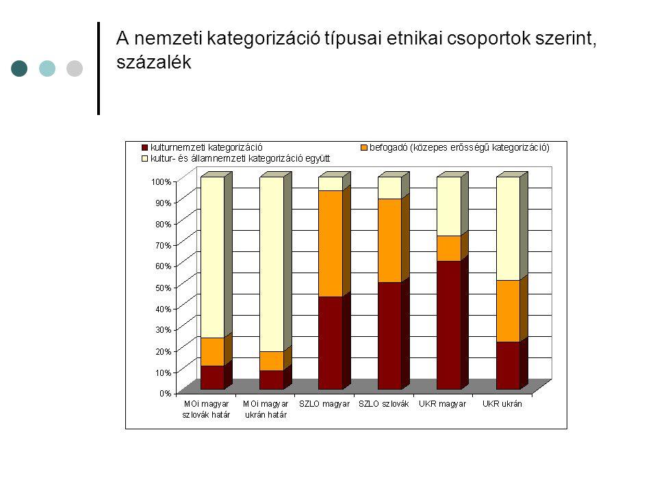 A nemzeti kategorizáció típusai etnikai csoportok szerint, százalék