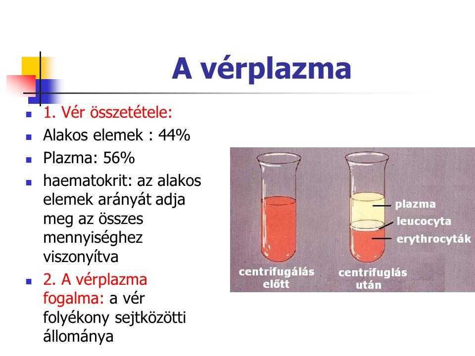 A vérplazma 1. Vér összetétele: Alakos elemek : 44% Plazma: 56% haematokrit: az alakos elemek arányát adja meg az összes mennyiséghez viszonyítva 2. A