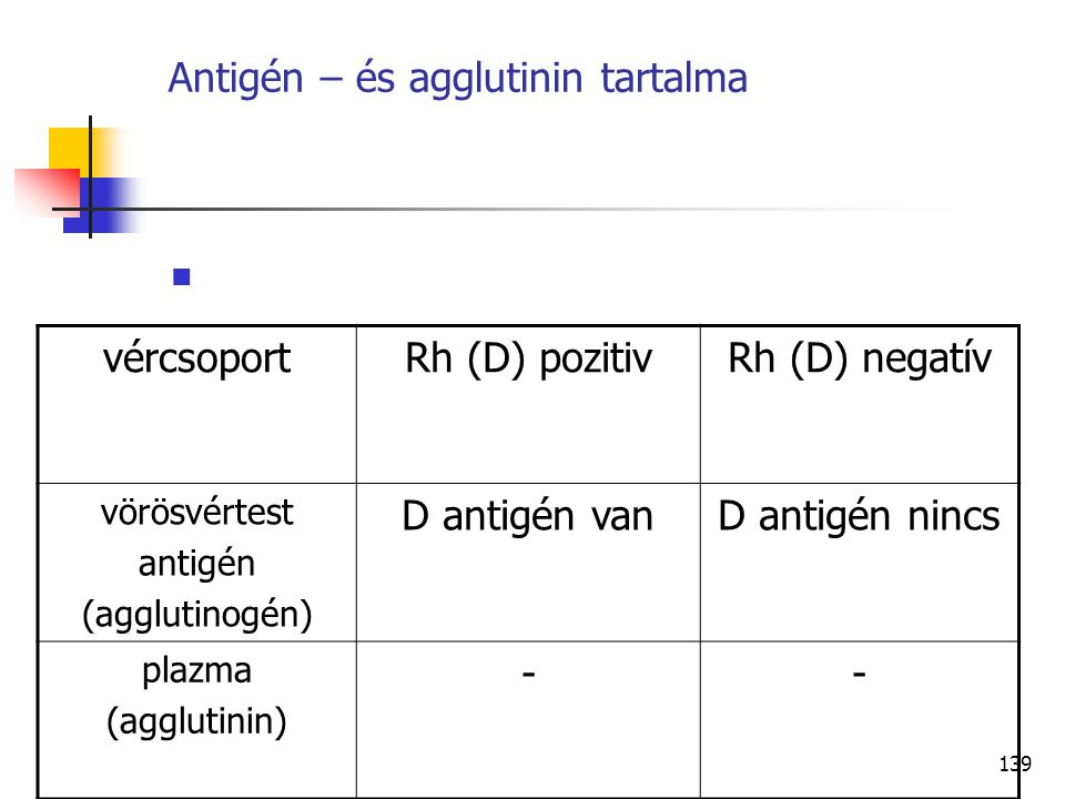 139 Antigén – és agglutinin tartalma vércsoportRh (D) pozitivRh (D) negatív vörösvértest antigén (agglutinogén) D antigén vanD antigén nincs plazma (a