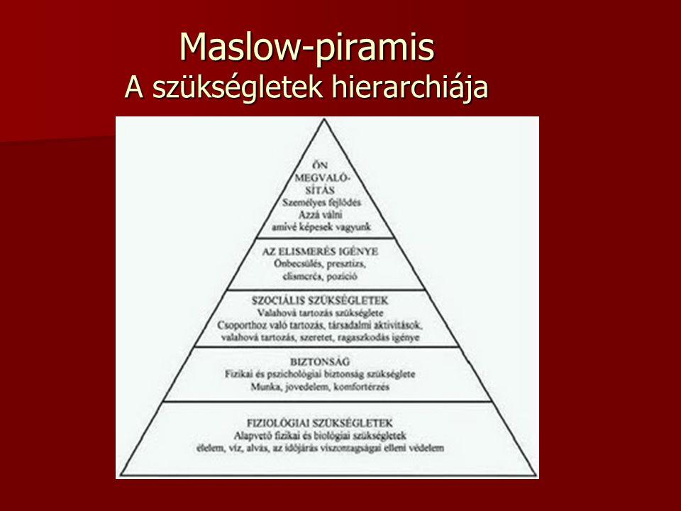 Maslow-piramis A szükségletek hierarchiája