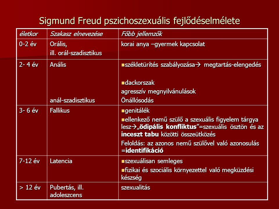 Sigmund Freud pszichoszexuális fejlődéselmélete életkor Szakasz elnevezése Főbb jellemzők 0-2 év Orális, ill. orál-szadisztikus korai anya –gyermek ka