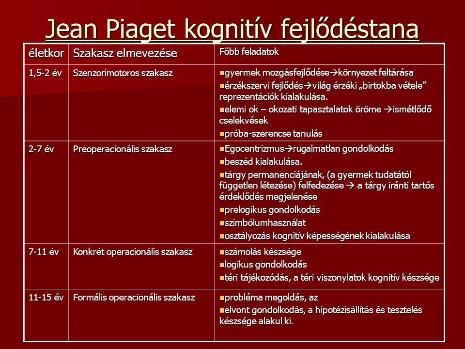 Jean Piaget kognitív fejlődéstana életkor Szakasz elmevezése Főbb feladatok 1,5-2 év Szenzorimotoros szakasz gyermek mozgásfejlődése  környezet feltá