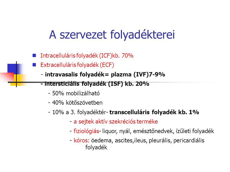 A szervezet folyadékterei Intracelluláris folyadék (ICF)kb. 70% Extracelluláris folyadék (ECF) - intravasalis folyadék= plazma (IVF)7-9% - intersticiá
