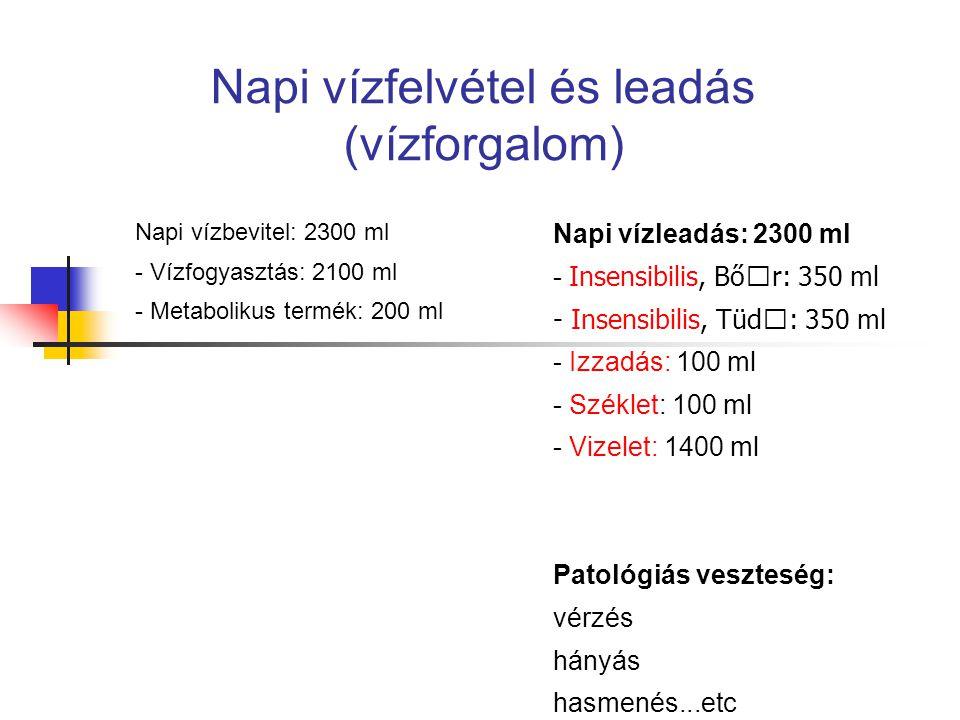 Napi vízfelvétel és leadás (vízforgalom) Napi vízbevitel: 2300 ml - Vízfogyasztás: 2100 ml - Metabolikus termék: 200 ml Napi vízleadás: 2300 ml - Inse