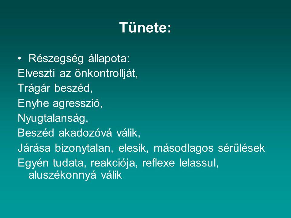 Tünete: Részegség állapota: Elveszti az önkontrollját, Trágár beszéd, Enyhe agresszió, Nyugtalanság, Beszéd akadozóvá válik, Járása bizonytalan, elesi