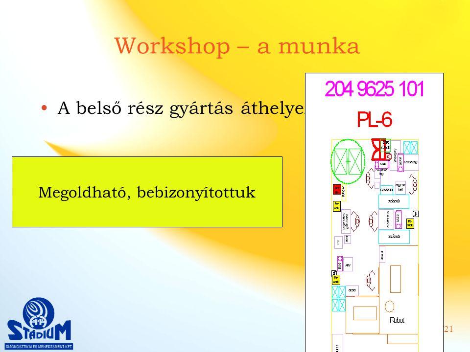 11/21 Workshop – a munka A belső rész gyártás áthelyezése Megoldható, bebizonyítottuk