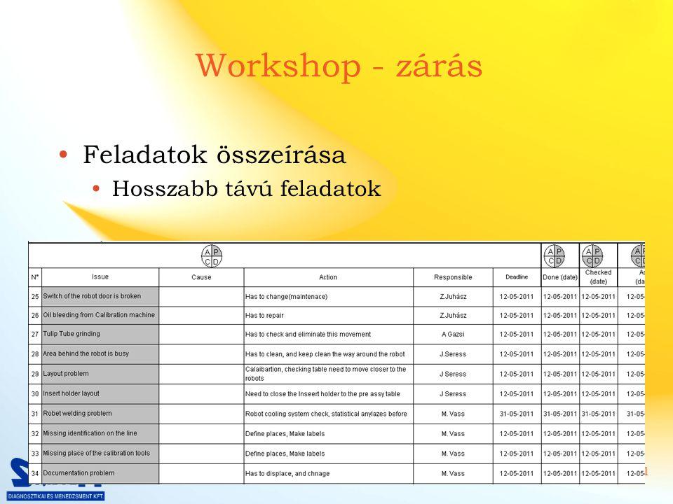 12/21 Workshop - zárás Feladatok összeírása Hosszabb távú feladatok A workshopon megkezdett munkák befejezése 74 feladat